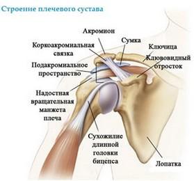 Перелом головки шейки лучевой кости